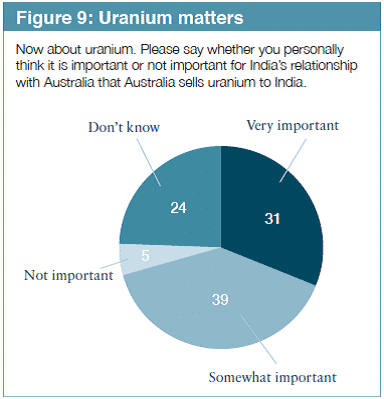 should australia sell uranium to india essay Submit an essay the national forum why australia should sell uranium to india australia currently supplies uranium to the us, france and the uk.