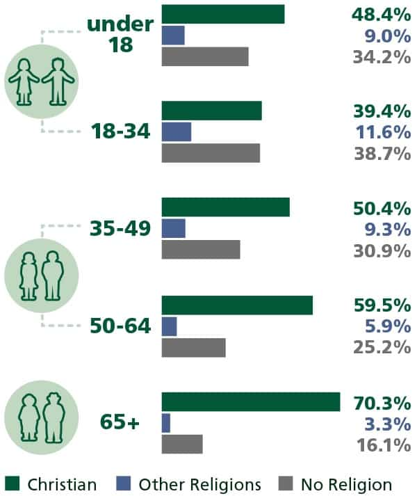 Religious affiliations and age