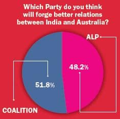 Federal election5.Indian Link