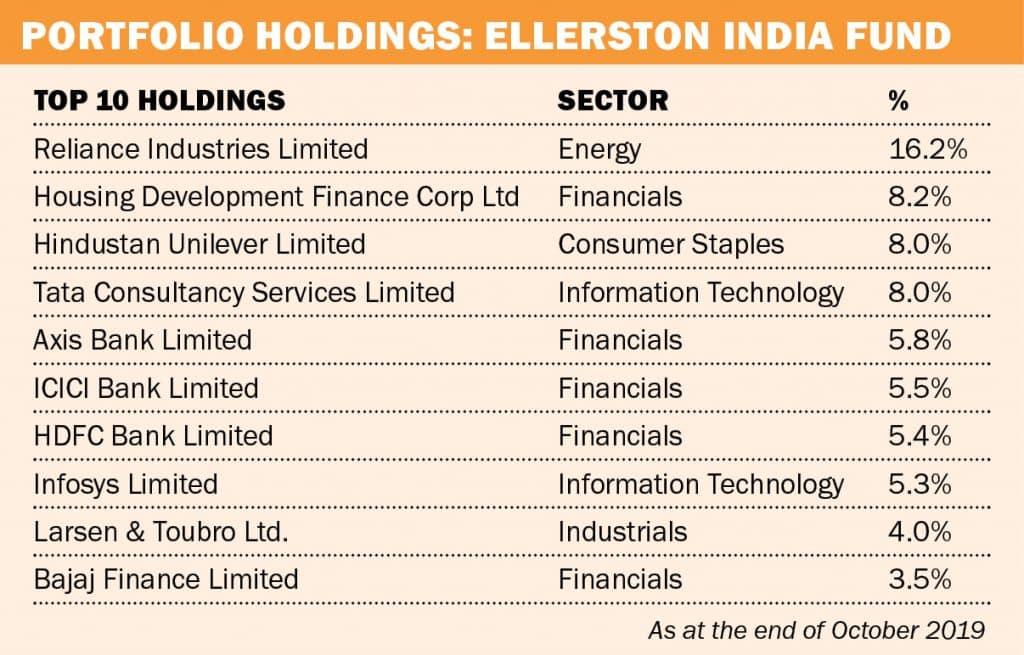 List of Ellerston India Fund portfolio. Investing in India.