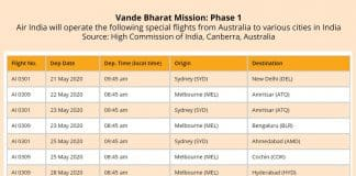 Indians stranded in Australia, expect to pay about $1800 to get back home