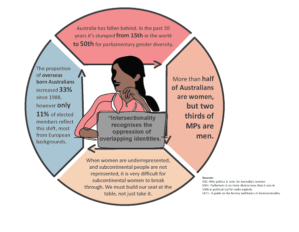 infographic on women in politics