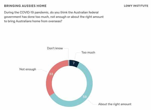 lowy institute poll